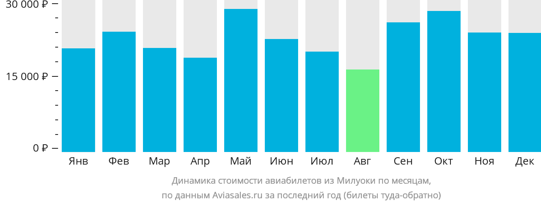 Динамика стоимости авиабилетов из Милуоки по месяцам