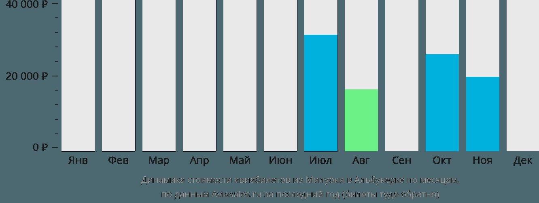Динамика стоимости авиабилетов из Милуоки в Альбукерке по месяцам