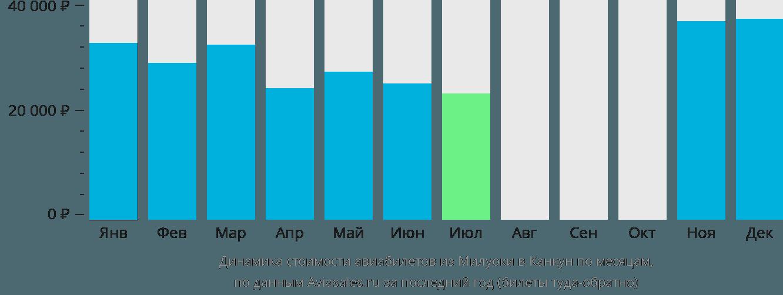 Динамика стоимости авиабилетов из Милуоки в Канкун по месяцам