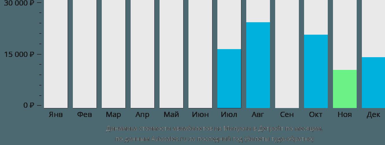 Динамика стоимости авиабилетов из Милуоки в Детройт по месяцам