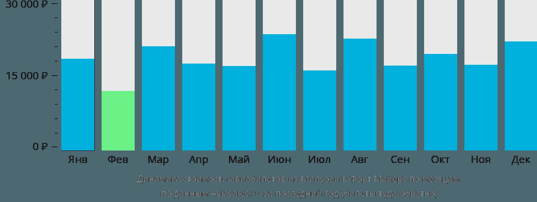Динамика стоимости авиабилетов из Милуоки в Форт Майерс по месяцам