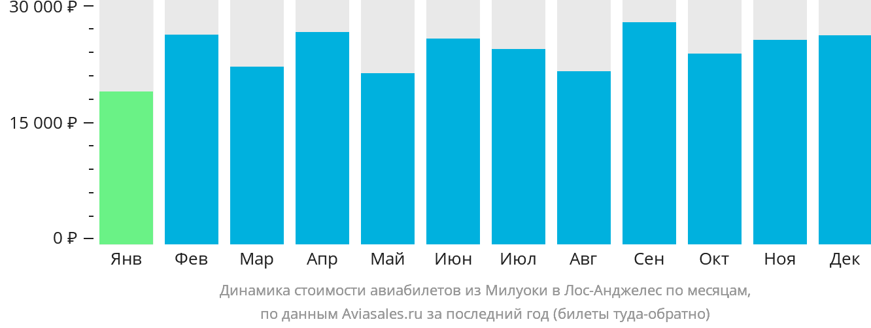 Динамика стоимости авиабилетов из Милуоки в Лос-Анджелес по месяцам