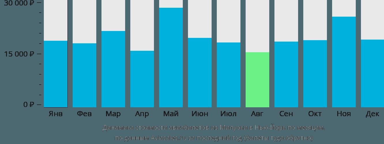Динамика стоимости авиабилетов из Милуоки в Нью-Йорк по месяцам