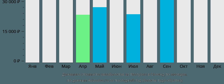 Динамика стоимости авиабилетов из Милуоки в Окленд по месяцам