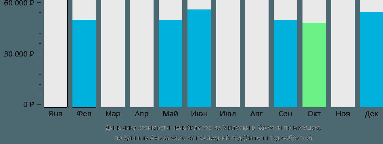 Динамика стоимости авиабилетов из Милуоки в Кахулуи по месяцам