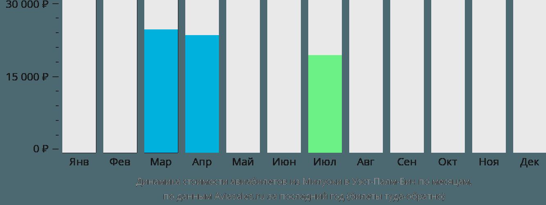 Динамика стоимости авиабилетов из Милуоки в Уэст-Палм-Бич по месяцам