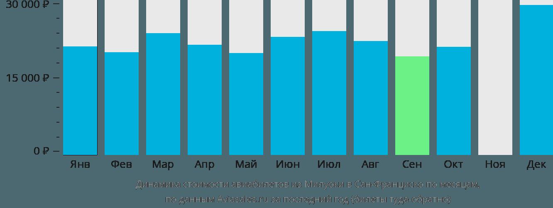 Динамика стоимости авиабилетов из Милуоки в Сан-Франциско по месяцам