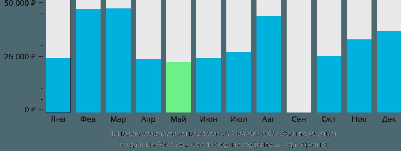 Динамика стоимости авиабилетов из Милуоки в Сан-Хуан по месяцам