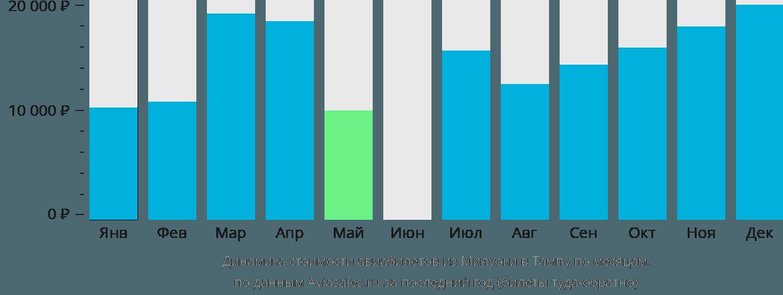 Динамика стоимости авиабилетов из Милуоки в Тампу по месяцам