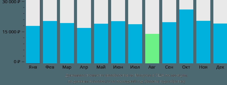 Динамика стоимости авиабилетов из Милуоки в США по месяцам