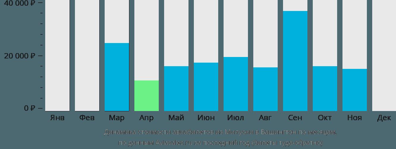 Динамика стоимости авиабилетов из Милуоки в Вашингтон по месяцам