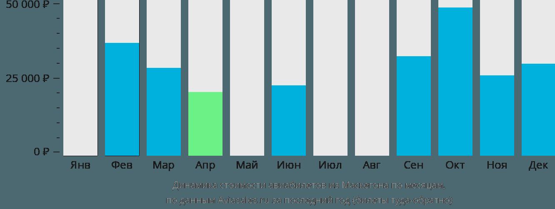 Динамика стоимости авиабилетов из Маскегона по месяцам