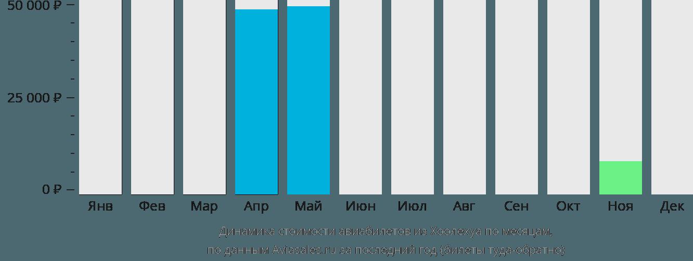 Динамика стоимости авиабилетов из Каунакакаи по месяцам