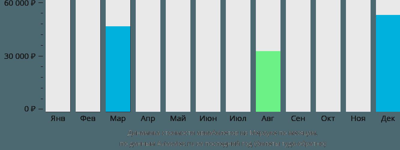 Динамика стоимости авиабилетов из Мерауке по месяцам