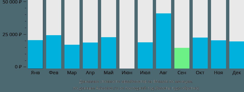 Динамика стоимости авиабилетов из Маккая по месяцам