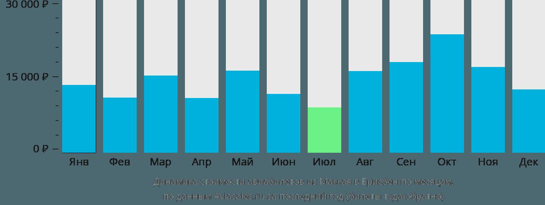 Динамика стоимости авиабилетов из Маккая в Брисбен по месяцам