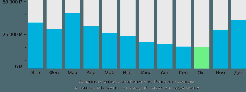 Динамика стоимости авиабилетов из Мальты по месяцам