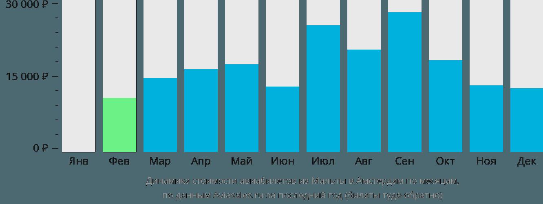 Динамика стоимости авиабилетов из Мальты в Амстердам по месяцам