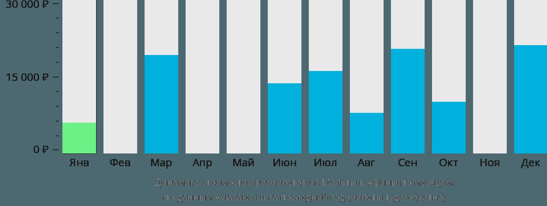 Динамика стоимости авиабилетов из Мальты в Афины по месяцам