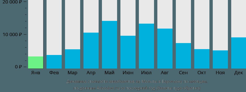 Динамика стоимости авиабилетов из Мальты в Барселону по месяцам