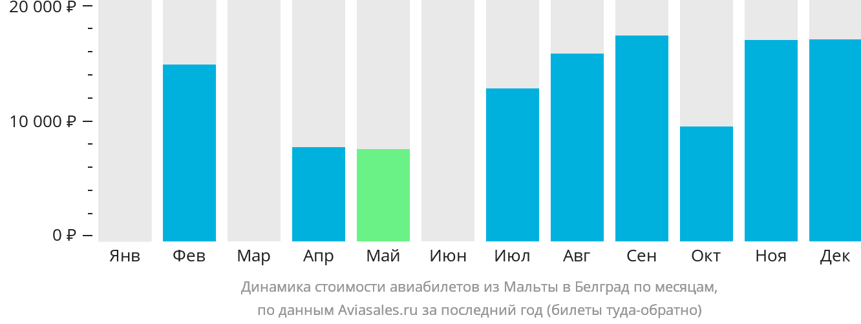 Динамика стоимости авиабилетов из Мальты в Белград по месяцам