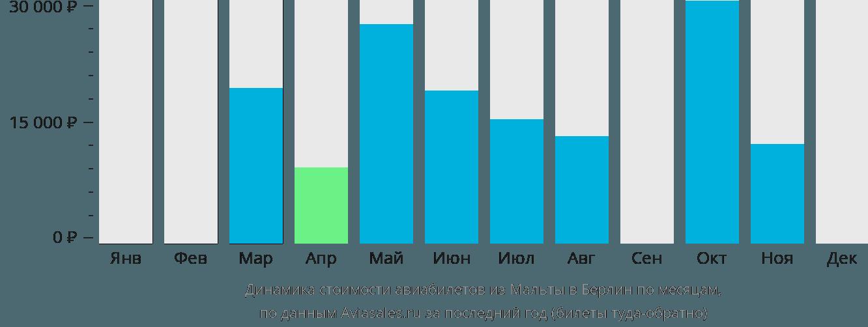 Динамика стоимости авиабилетов из Мальты в Берлин по месяцам