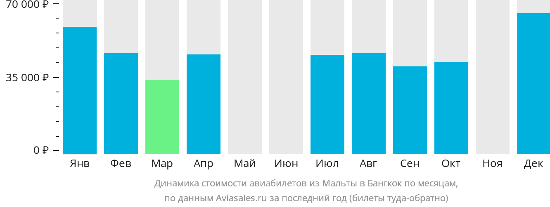 Динамика стоимости авиабилетов из Мальты в Бангкок по месяцам