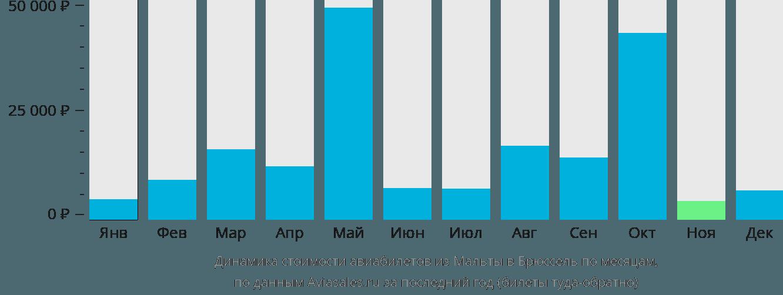 Динамика стоимости авиабилетов из Мальты в Брюссель по месяцам