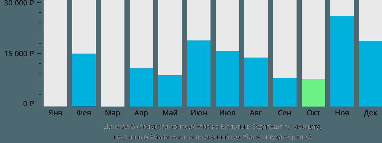 Динамика стоимости авиабилетов из Мальты в Будапешт по месяцам