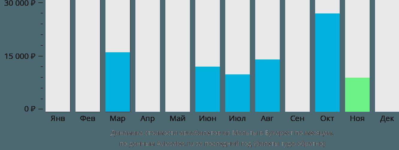 Динамика стоимости авиабилетов из Мальты в Бухарест по месяцам