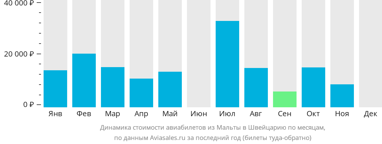 Динамика стоимости авиабилетов из Мальты в Швейцарию по месяцам