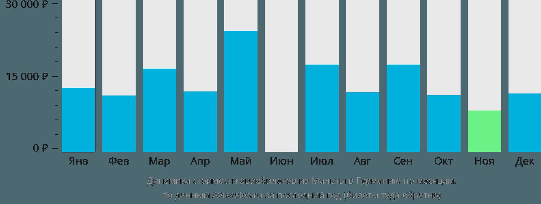 Динамика стоимости авиабилетов из Мальты в Германию по месяцам