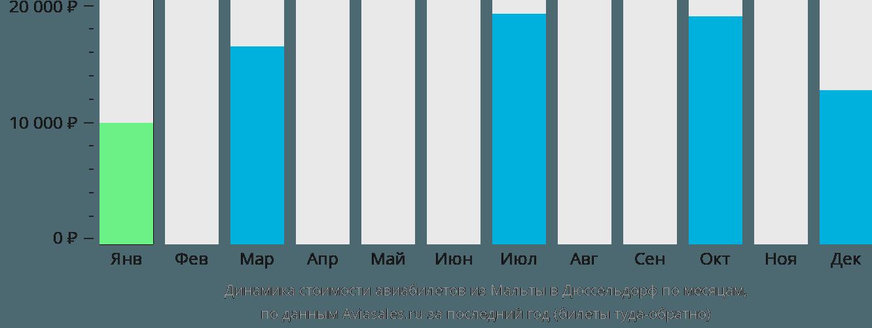 Динамика стоимости авиабилетов из Мальты в Дюссельдорф по месяцам