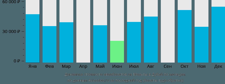 Динамика стоимости авиабилетов из Мальты в Дубай по месяцам