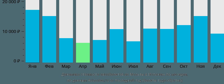 Динамика стоимости авиабилетов из Мальты в Испанию по месяцам