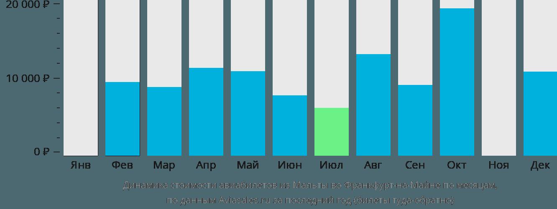 Динамика стоимости авиабилетов из Мальты во Франкфурт-на-Майне по месяцам