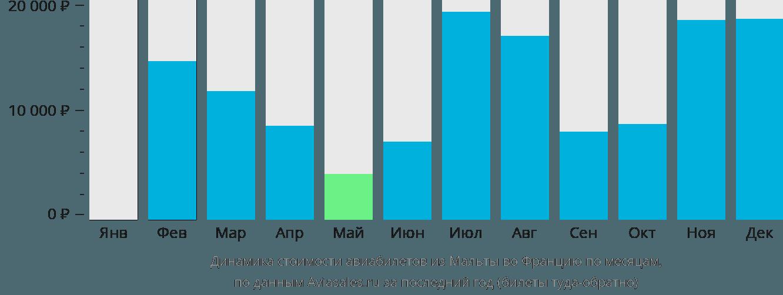 Динамика стоимости авиабилетов из Мальты во Францию по месяцам