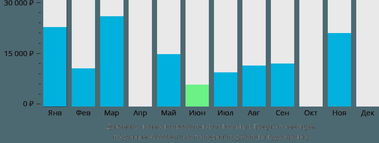 Динамика стоимости авиабилетов из Мальты в Грецию по месяцам