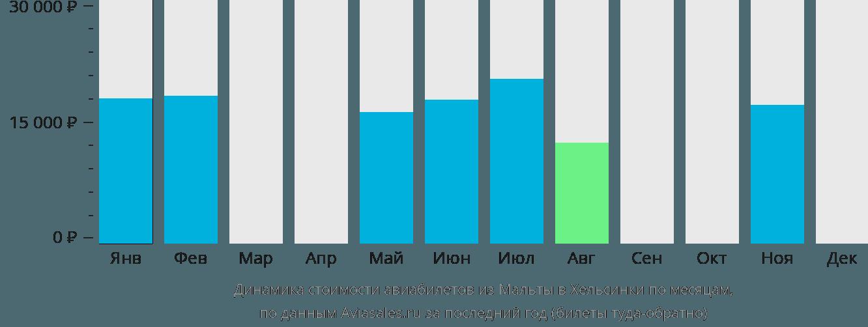 Динамика стоимости авиабилетов из Мальты в Хельсинки по месяцам
