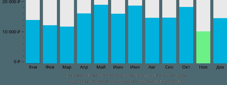 Динамика стоимости авиабилетов из Мальты в Киев по месяцам