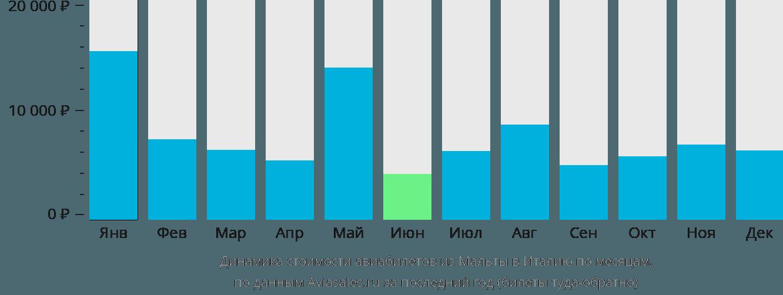 Динамика стоимости авиабилетов из Мальты в Италию по месяцам