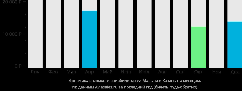 Динамика стоимости авиабилетов из Мальты в Казань по месяцам