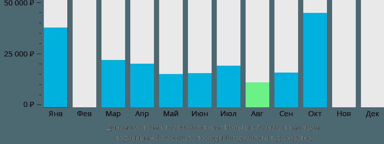 Динамика стоимости авиабилетов из Мальты в Ларнаку по месяцам