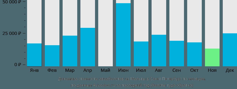 Динамика стоимости авиабилетов из Мальты в Санкт-Петербург по месяцам