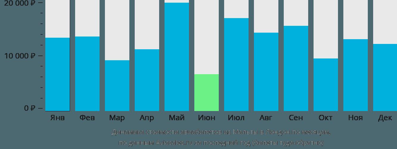 Динамика стоимости авиабилетов из Мальты в Лондон по месяцам