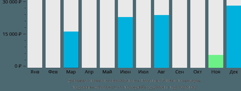 Динамика стоимости авиабилетов из Мальты в Латвию по месяцам