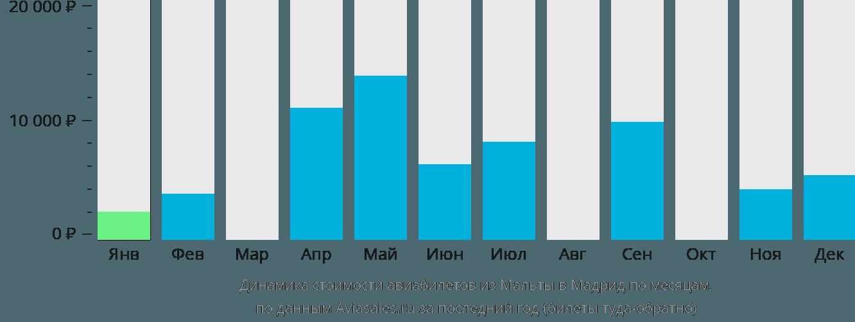 Динамика стоимости авиабилетов из Мальты в Мадрид по месяцам