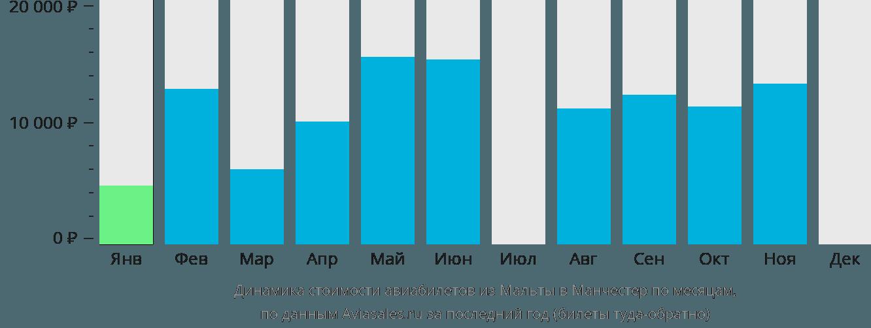 Динамика стоимости авиабилетов из Мальты в Манчестер по месяцам