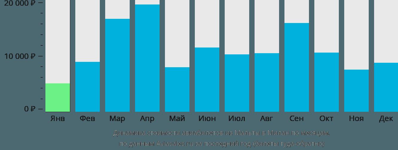 Динамика стоимости авиабилетов из Мальты в Милан по месяцам
