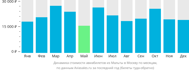 Динамика стоимости авиабилетов из Мальты в Москву по месяцам